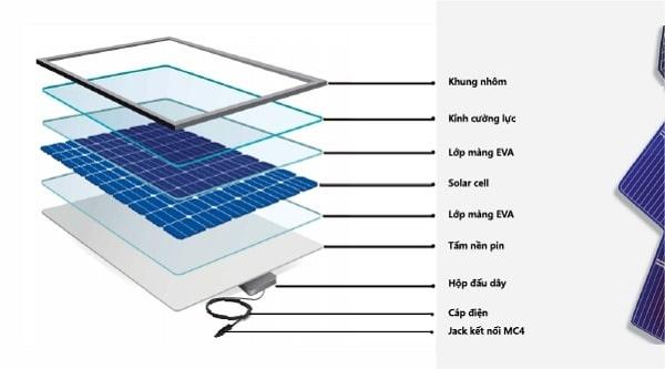 Cấu trúc tấm pin năng lượng mặt trời.